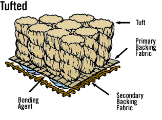 carpet terminology