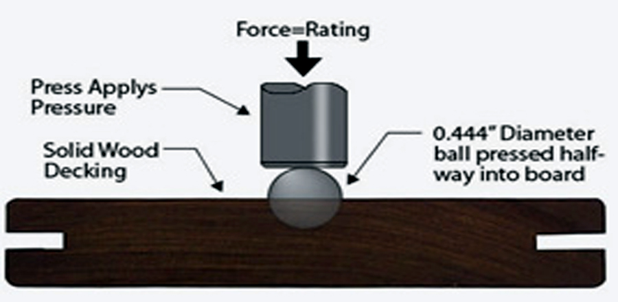 Janka Hardness Test ~ Bamboo flooring hardness floor central