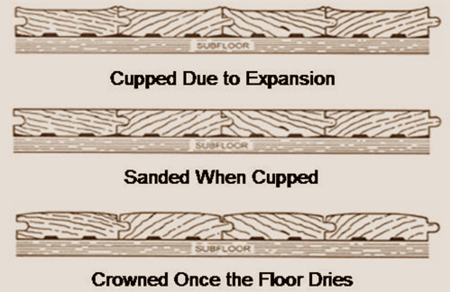 how to fix a crowned floor