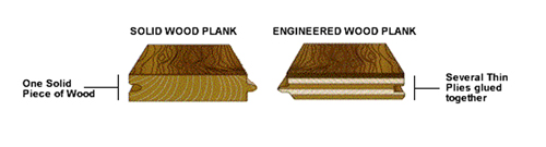 Engineered Floor vs Solid Wood - Engineered Floor Vs Solid Wood - Floor Central
