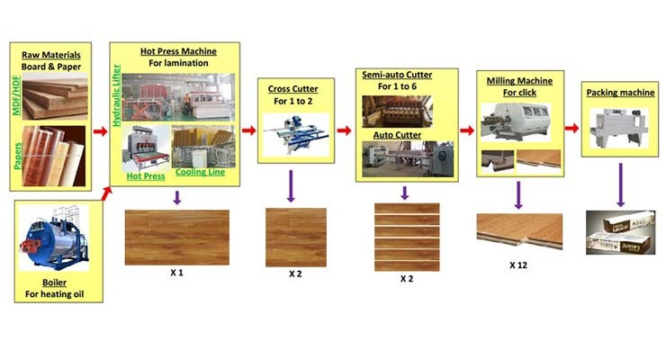 components of laminate flooring