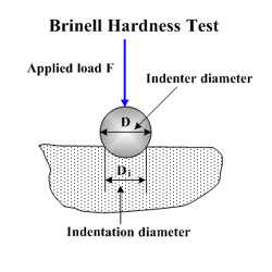 wood hardness testing brinell method
