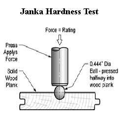wood hardness testing janka method