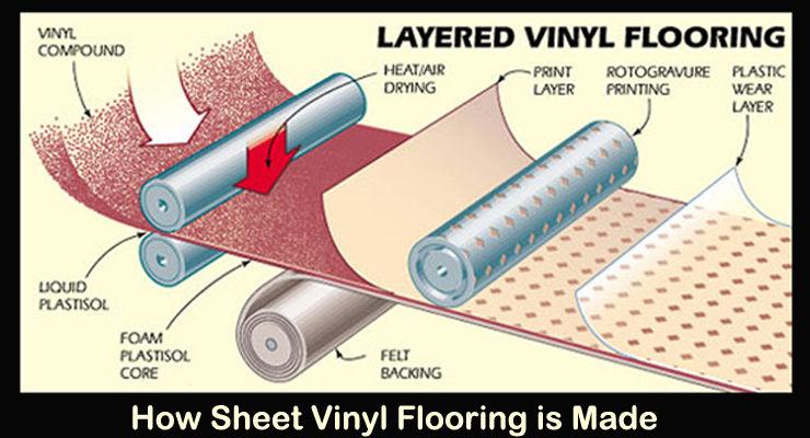 how sheet vinyl is made